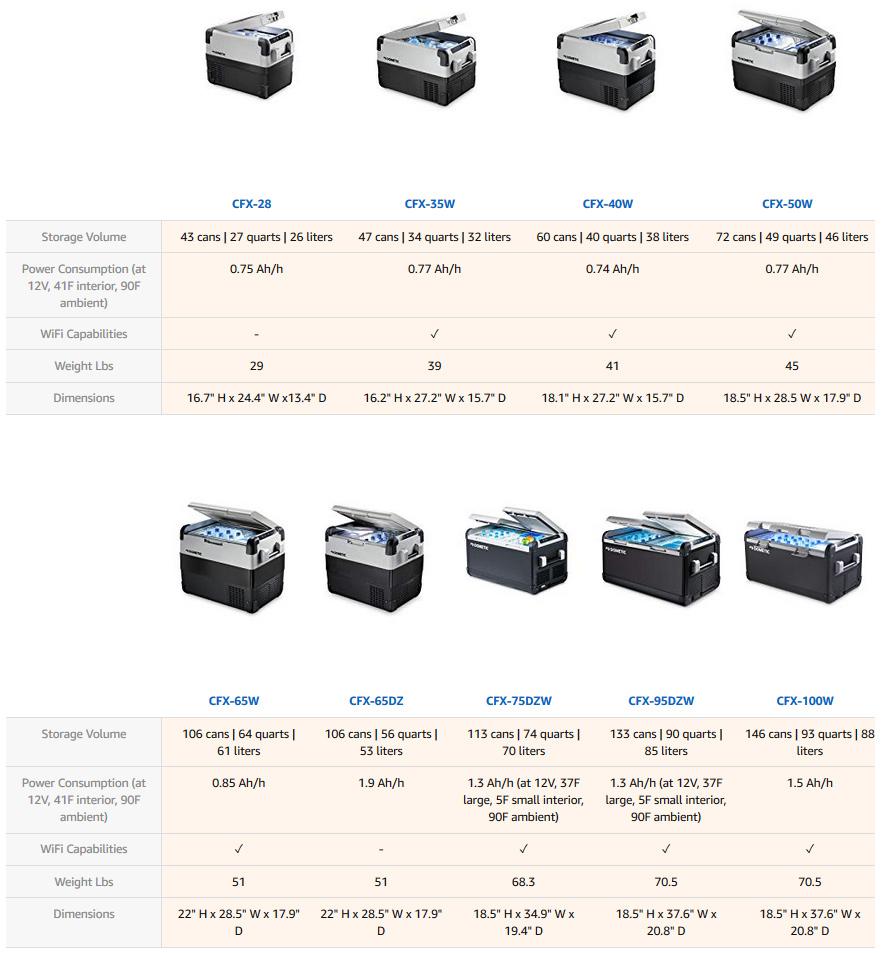 Dometic CFX Series Guide